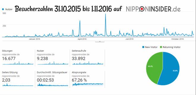 Sceenshoot Google Anal. Statistik vom 1. November 2016 | Besucher auf Nipponinsider.de