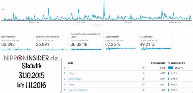 Google Anal. Screenshot vom 1. November 2016, Seitenaufrufe von Nipponinsider.de