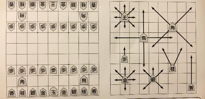 Aufstellung bei Start der Steine beim Shogi, dem japanischen Brettspiel | Nipponinsider